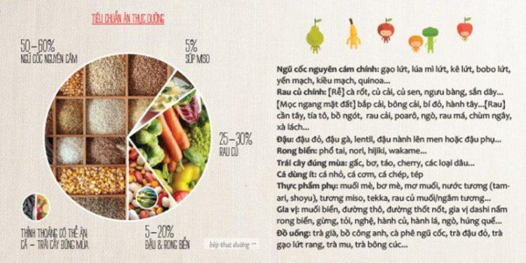 hướng dẫn ăn thực dưỡng